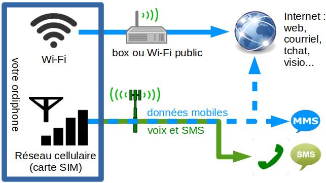 Comprendre Internet - Wi-Fi vs data - LIBÈRE TON ORDI ...
